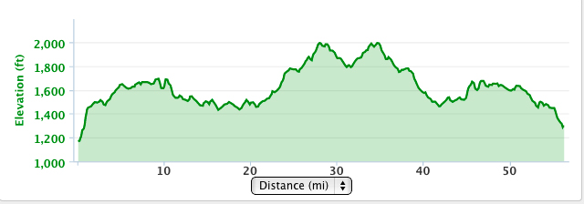 Elevation of the bike course